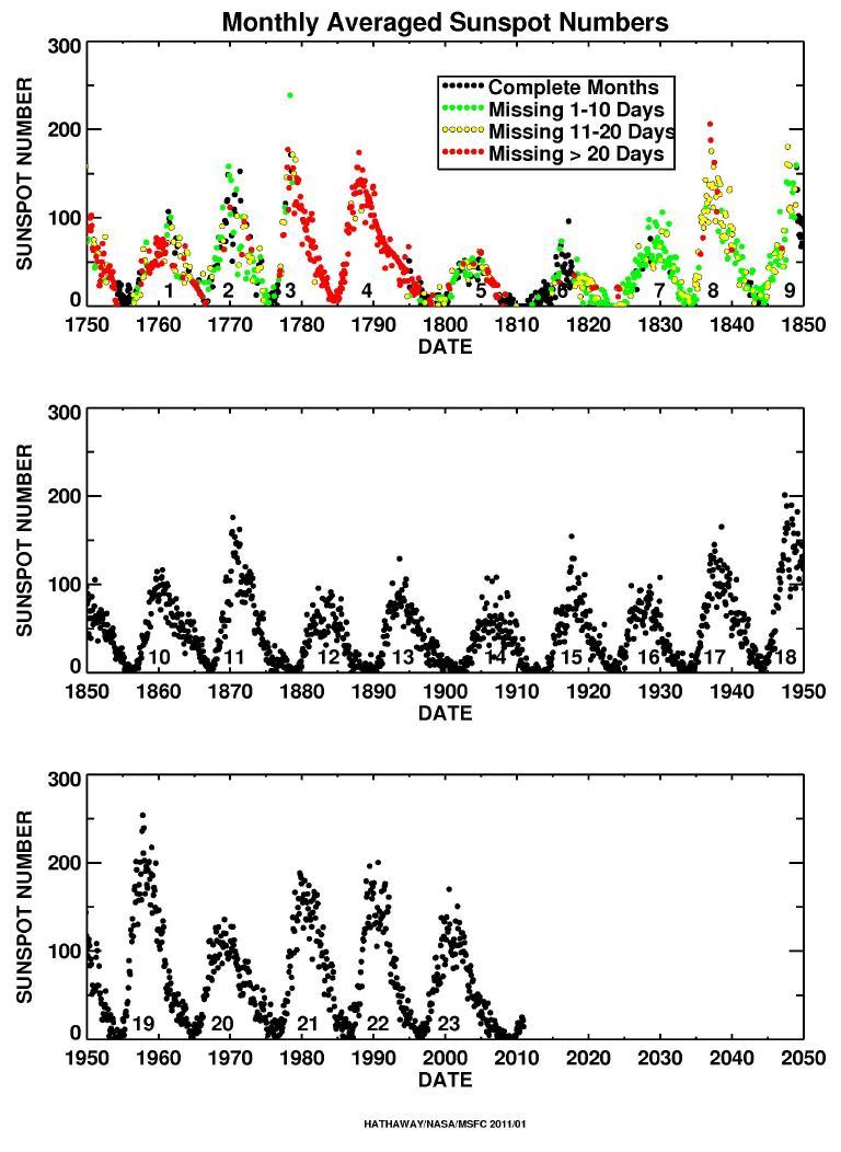 Stigande temperatur med eller utan solfläckar