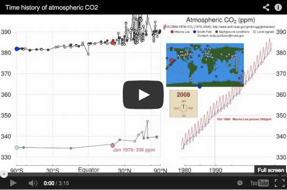 Carbon dioxide illustrator from NOAA