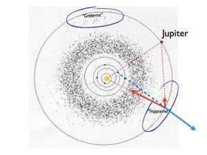 Lagrangepunkter och corioliseffekten