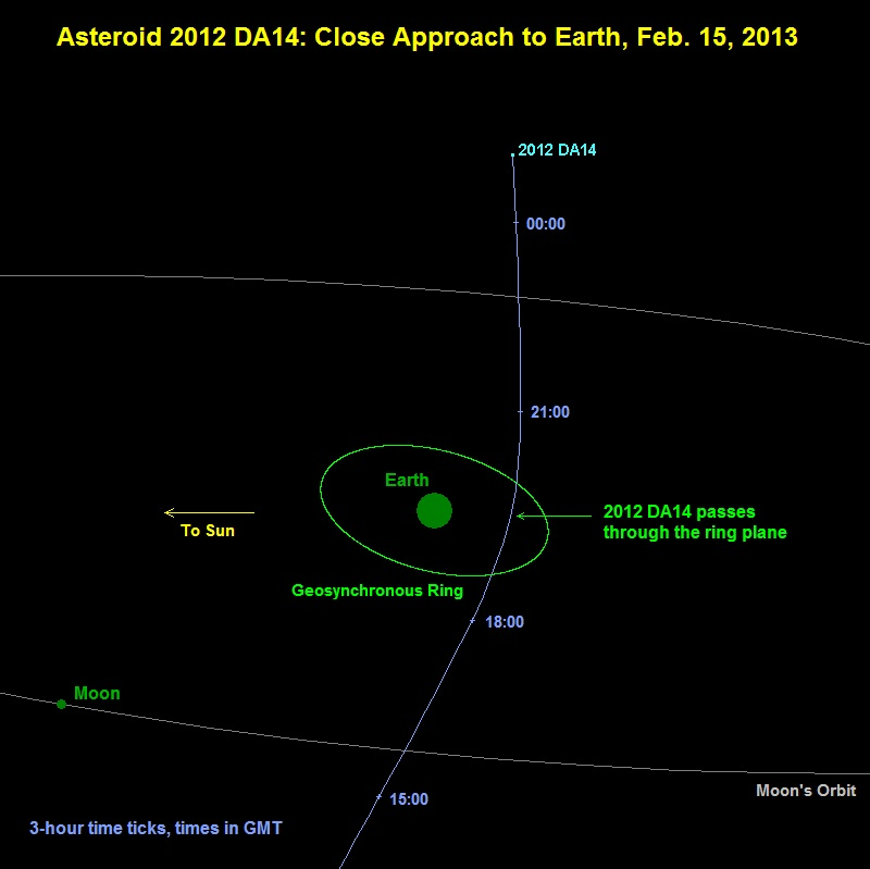 Asteroid mycket nära på fredag kväll
