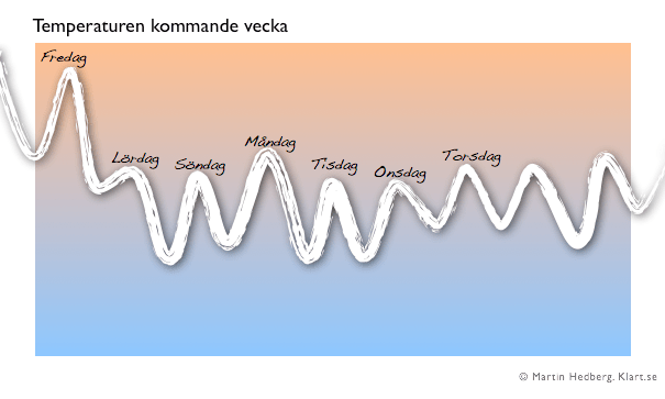 2014-03-14_Temperaturen_kommande_vecka2