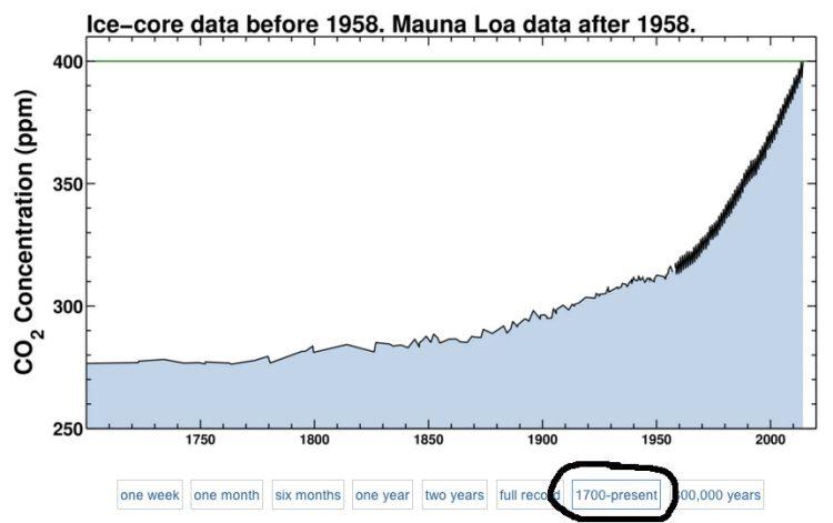 Koldioxid sedan 1700-talet