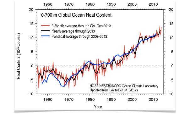 Att minska vår påverkan på väder och klimat