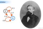 Markovkedjor och Andrey Markov