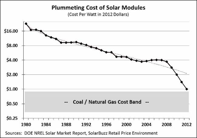 Cost of solar vs fossil energy