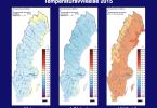 Temperaturavvikelse, grafik från SMHI