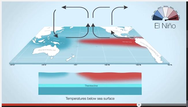 Vad är El Nino?