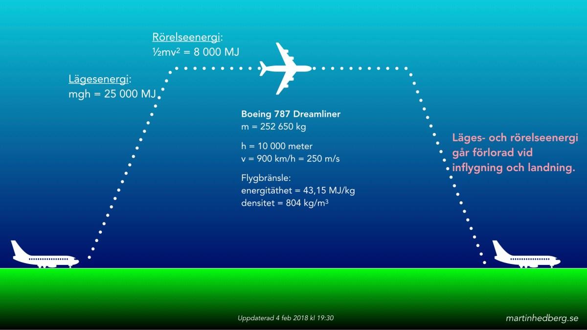 Går det att flyga miljövänligt?