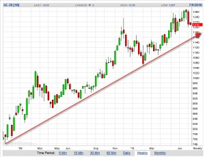 dec.gold.weekly