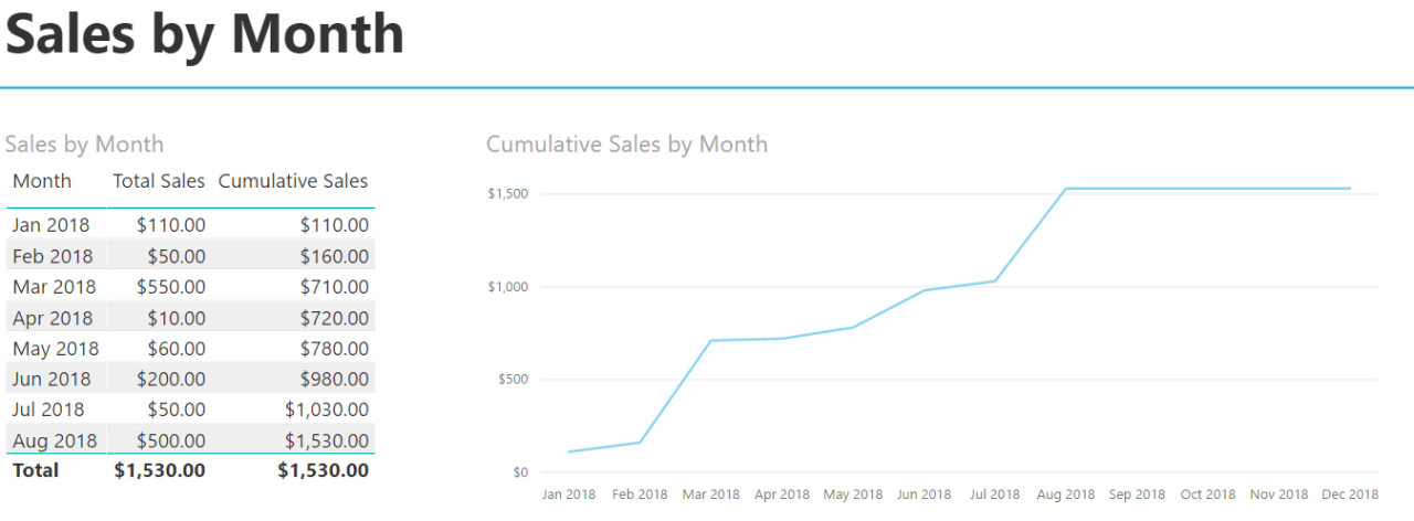 Cumulative Totals - Sales by Month 1