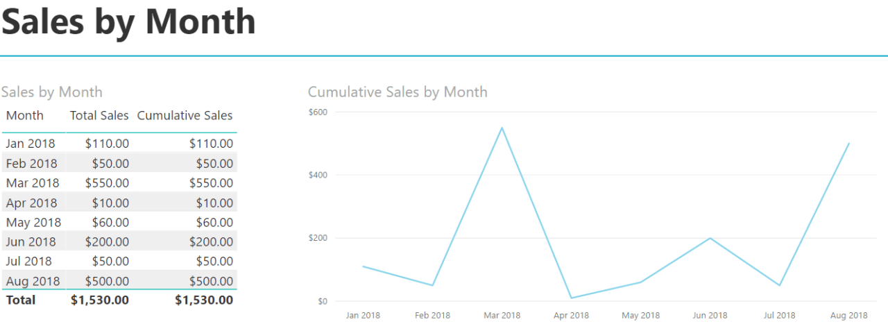 Cumulative Totals - Sales by Month 2
