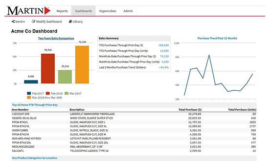 customized KPI report
