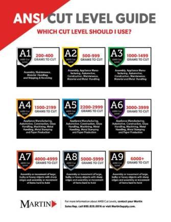 Martin-ANSI-Cut-Level-Guide