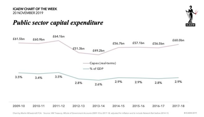Chart: Capex (real-terms) £61.5bn (3.5% of GDP) in 2009-10, to £64.1bn in 2011-12, down to £49.2bn (2.6%)  in 2013-14, up to £60.0bn (2.9%) in 2017-18.