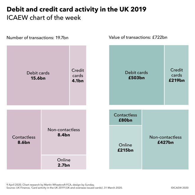Debit and credit card activity in the UK 2019: 19.7bn transactions for £722bn.  Debit cards 15.6bn for £503bn, credit cards 4.1bn for £219bn.
