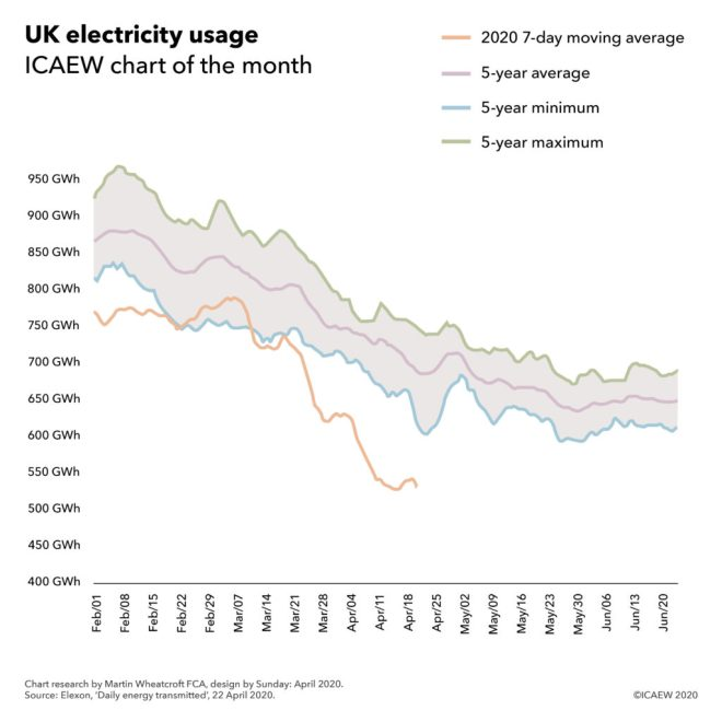 Chart showing 7-day moving average electricity usage between 1 Feb and Apr 22 falling below the 5-year average.