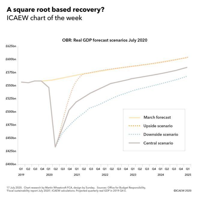 Chart on OBR Real GDP growth forecast. Shows huge economic hit in the first half of 2020 with potential recovery paths to Q1 2025. Upside scenario returns to previous trend by 2021, central scenario recovers but not fully, and downside is even worse.