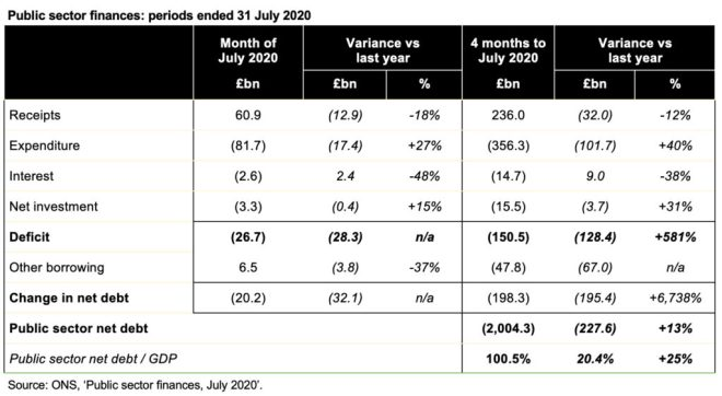 Image of table showing variances against prior year. Go to the ICAEW website at the end for the table itself.