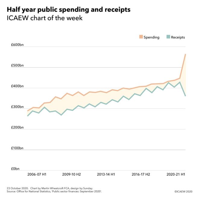 Line chart showing half-yearly spending and receipts with a shaded gap between them highlighting the deficit. A huge widening occurs in the most recent half year.