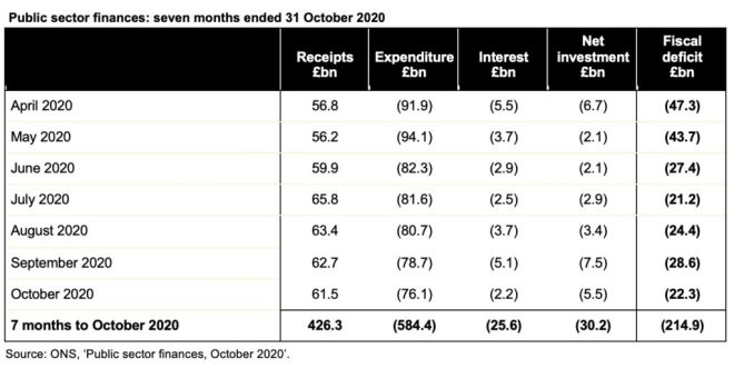 Image of table containing public sector finances for the seven months to October 2020. Click on the link to the ICAEW website at the bottom of this post to access a readable version of this table.