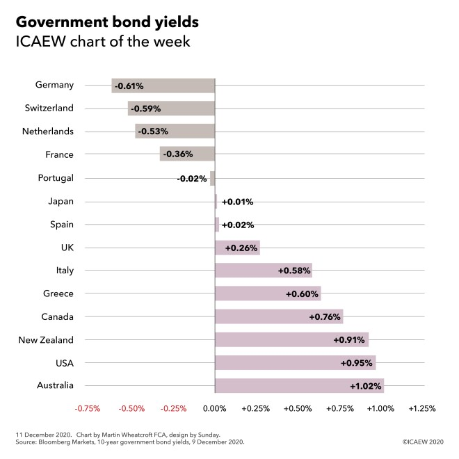 Government 10-year bond yields  Germany -0.61%, Switzerland -0.59%, Netherlands -0.53%, France -0.36%, Portugal -0.02%, Japan +0.01%, Spain +0.02%, UK +0.26%, Italy +0.58%, Greece +0.60%, Canada +0.76%, New Zealand +0.91%, USA +0.95%, Australia +1.02%