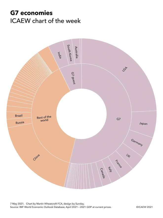 Circular 'sunburst' chart showing G7 nations (USA, Japan, Germany, UK, France, Italy and Canada plus remaining EU nations), G7 guest nations (India, South Korea, Australia and a spoke for South Africa) and the rest of the world (China, Russia and Brazil followed by all the rest).
