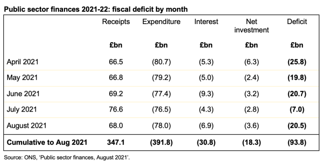 Image of table showing summary public sector finances for each of the five months to 31 August 2021.  Click on link at end of post to go to the ICAEW website for a readable version of this table.