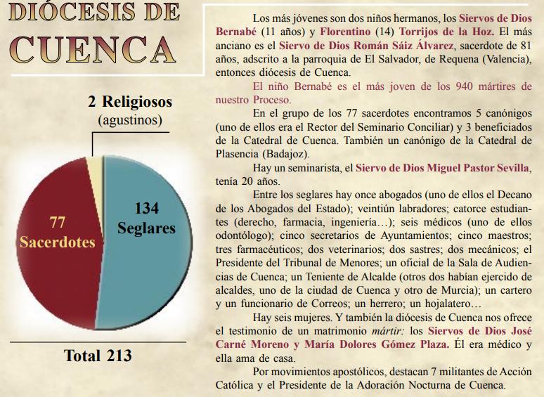 Mártires en proceso de beatificación de la diócesis de Cuenca.