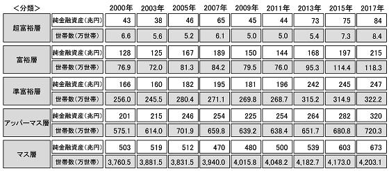 富裕層の増加2013-2019