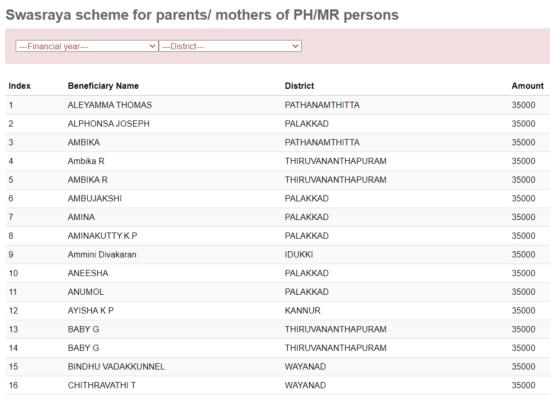 kerala swasraya scheme list beneficiaries