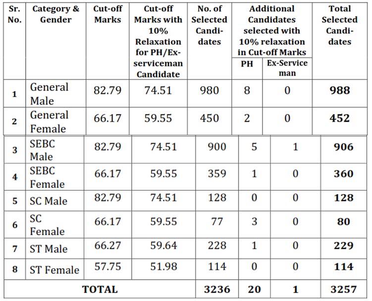 GPSC DYSO Cut off & Nayab Mamlatdar Merit List 2019