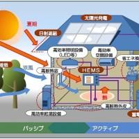 ZEHの概念図(資料:経済産業省)