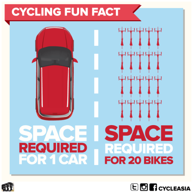 20150628-Car-vs-bike-space