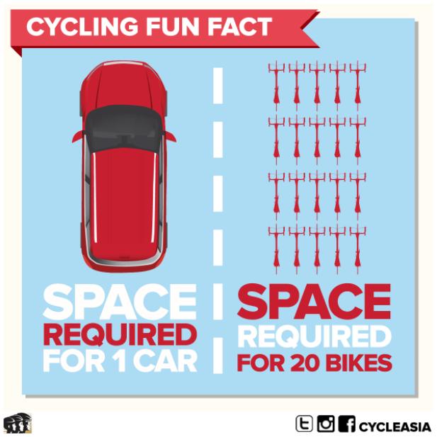 20150628-Car-vs-bike-space
