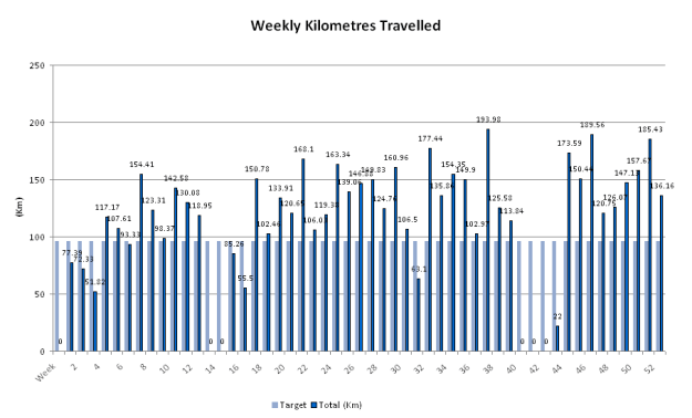 2015-KM-by-Week-01