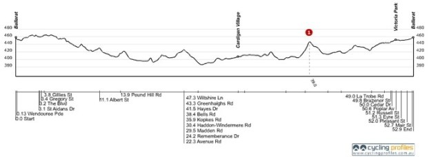 BAD 50 km ride course profile