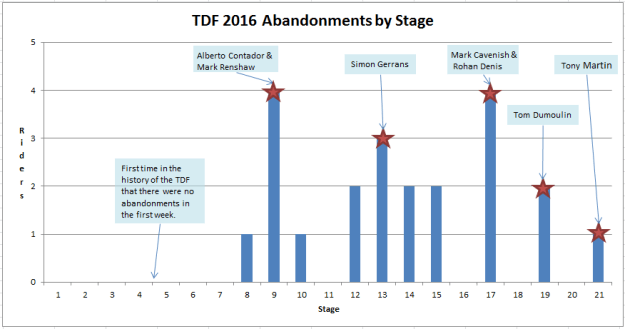 Rider abandonment by Stage TDF 2016