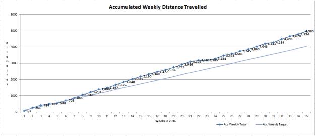 2016-july-wkkm-graph