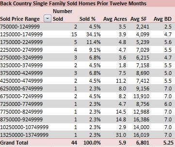 Mary Stuart Freydberg of Sotheby's International Realty analyzes single family home prices
