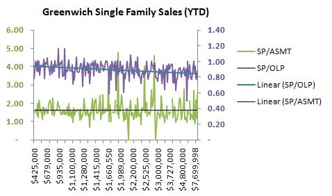 Mary Stuart Freydberg of Sotheby's International Realty analyzes Greenwich single family sales