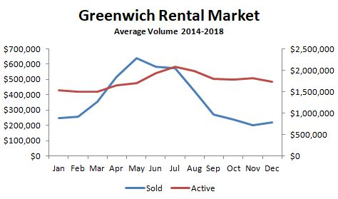 Mary Stuart Freydberg Analyzes Rental Market