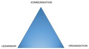 Kulturtriangeln av John Mole. Kommunikation i topp, ledarskap i nedre vänstra hörnet och organisation i nedre högra hörnet. Triangeln är blå.