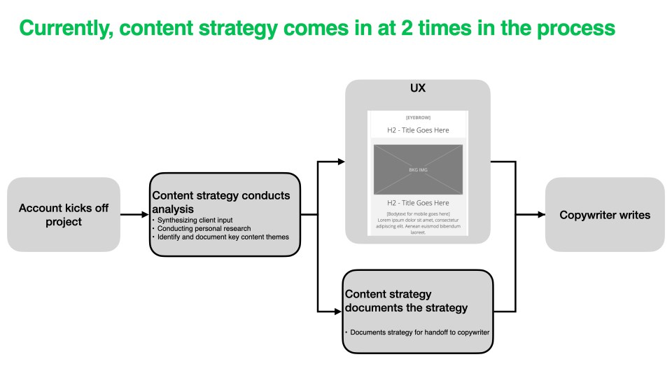 diagram of current content strategy process