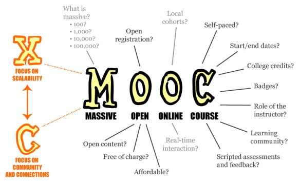 MOOC online writing classes