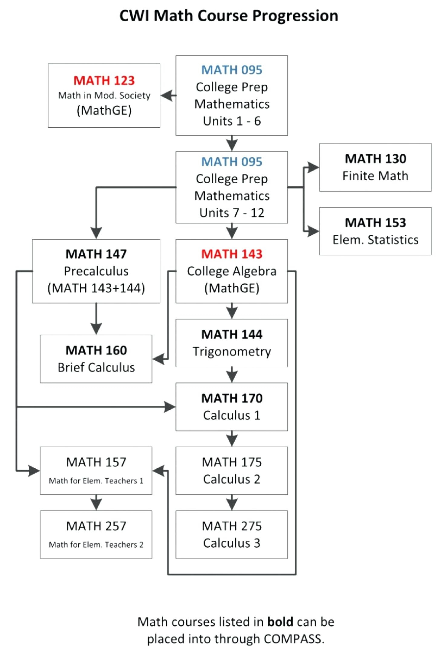 Printable College Comparison Worksheet