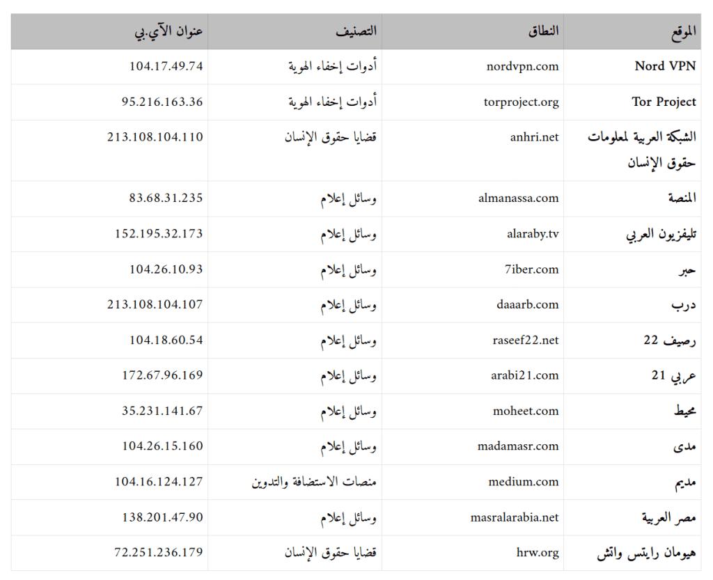 Nord VPN , Tor Project , الشبكة العربية لمعلومات حقوق الإنسان , المنصة , تليفزيون العربي , حبر , درب , رصيف 22 , عربي 21 , محيط , مدى , مديم , مصر العربية , هيومان رايتس واتش ,