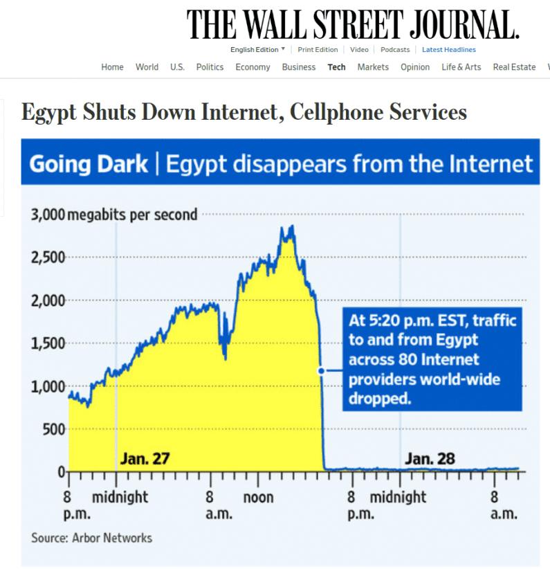 """جريدة وول ستريت جورنال """"مصر تقطع الإنترنت وخدمات المحمول""""."""
