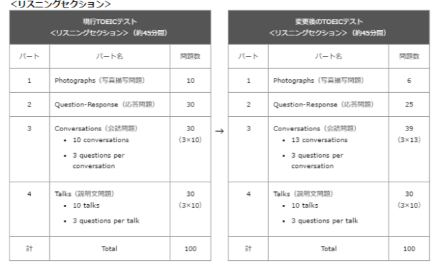 http://www.toeic.or.jp/press/2015/p049.htmlより