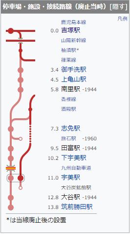 勝田線の各駅と距離。