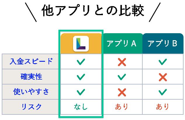 Lマネー比較図